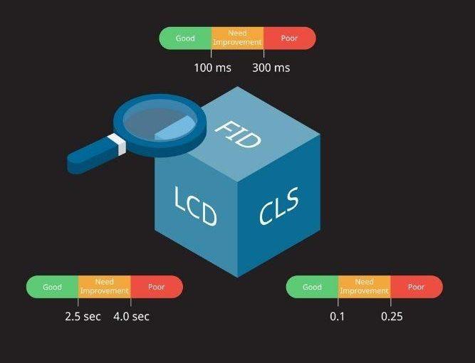 graphic design of googles core web vitals